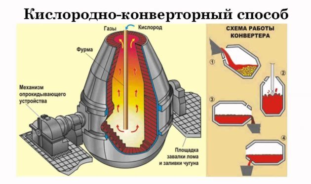 Кислородно-конверторный способ плавки стали