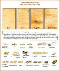 Классификация фанеры по сортам