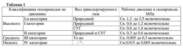 Классификация газопроводов по давлению