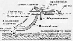Схема конструкции драги