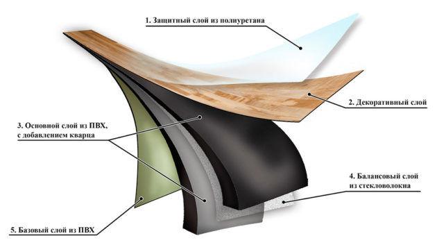 Кварц винил - схематическое изображение структуры плитки
