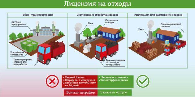 Лицензия на отходы