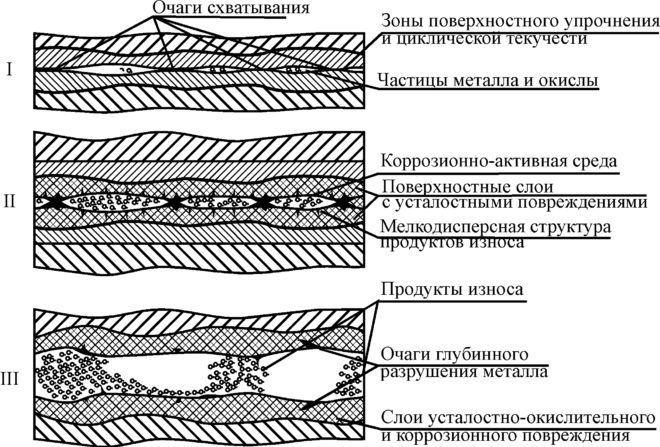 Механизм разрушения металлов при коррози