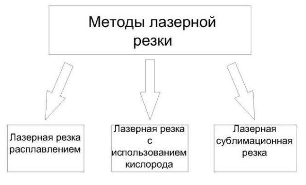 Методы резки