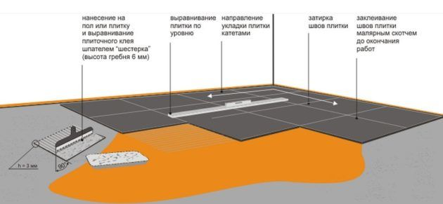 Монтаж напольных плиток