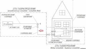 Общая схема подключения газа к частному дому