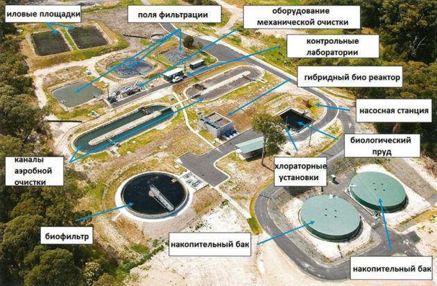 Очистные сооружения сточных вод