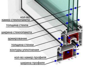 Основные параметры выбора ПВХ-окна обозначены на схеме