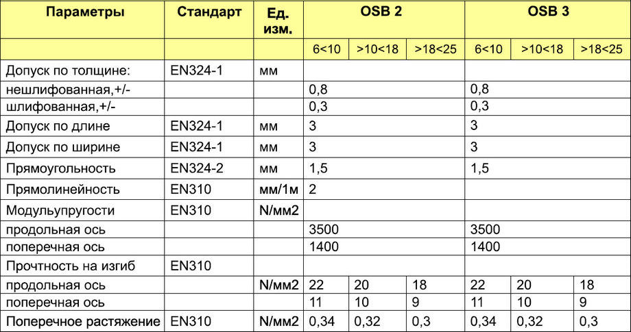 Основные технические характеристики плит ОСБ