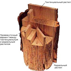 Особенности распила древесины