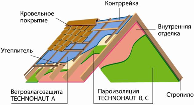 Пароизоляция крыши - устройство