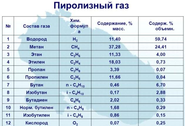 Пиролизный газ
