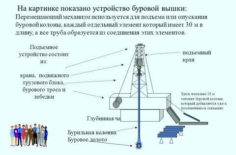 Подъемное устройство буровой установки