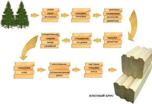 Подготовка древесины для производства паркета