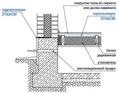 Изоляция подземные сооружения