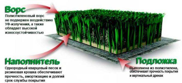 Полиэтилен для газона
