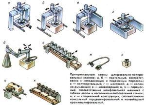 Портальный шлифовально-полировальный станок