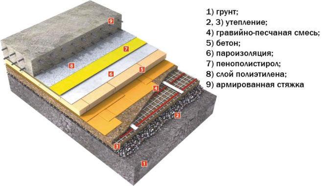 Пример гидроизоляции пола