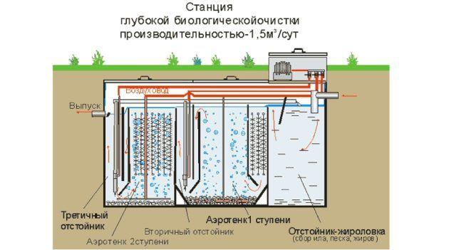 Пример устройства станции биологической очистки воды