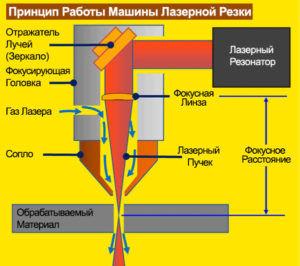 Принцип работы машины лазерной резки
