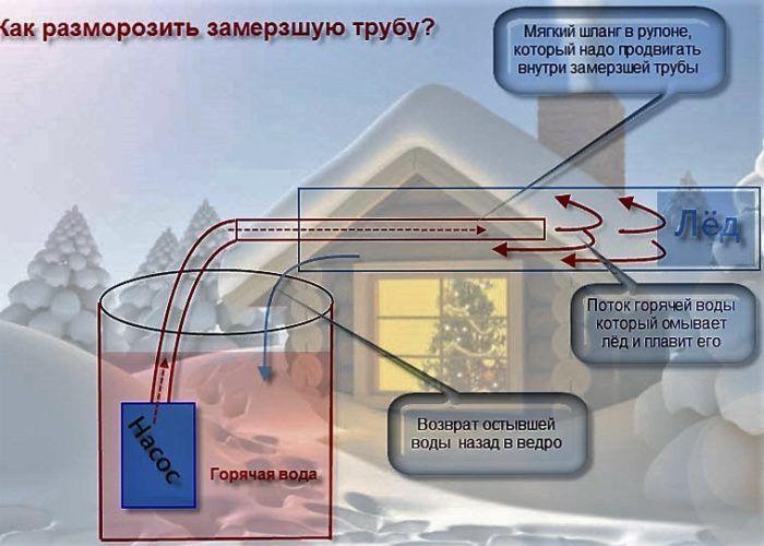 Принцип размораживания трубы водопровода