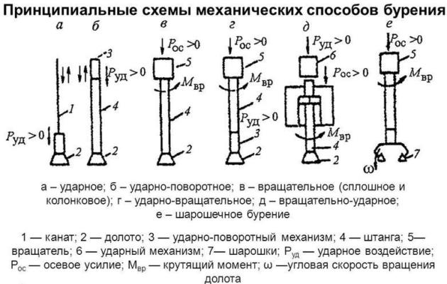 Принципиальные схемы механических способов бурения