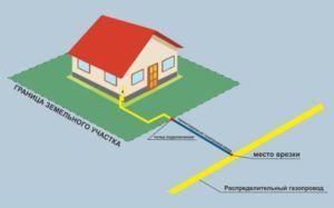 Присоединение газопроводов к газовым сетям