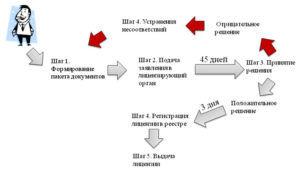 Процесс получения лицензии