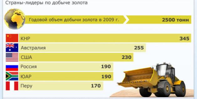Рейтинг стран лидеров по добыче золота