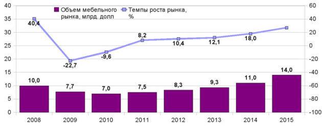 Рост мебельного рынка