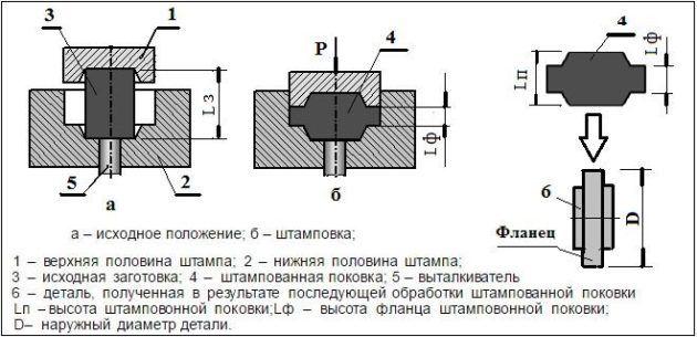 Штамповка в одноручьевом закрытом штампе