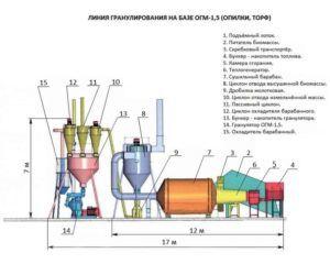 Схема барабанного гранулятора