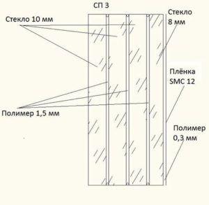 Схема бронированного стекла