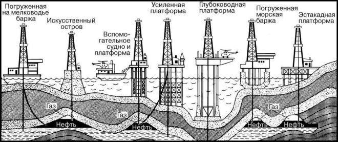 Схема фонтанной добычи нефти