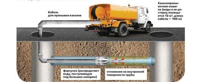 Схема откачки канализации