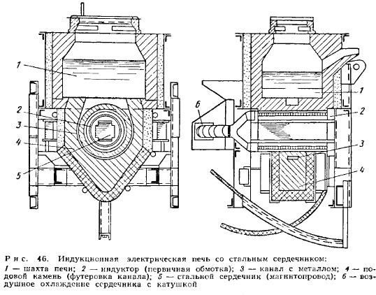 Схема индукционной печи со стальным сердечником