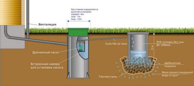Схема канализации с принудительным отводом очищенной воды