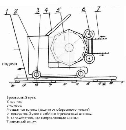 Схема канатной машины для резки бетона