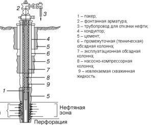 Схемa нефтяной скважины
