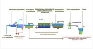Схема очистных сооружений хоз бытовых сточных вод
