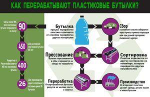 Схема переработки пластиковых бутылок