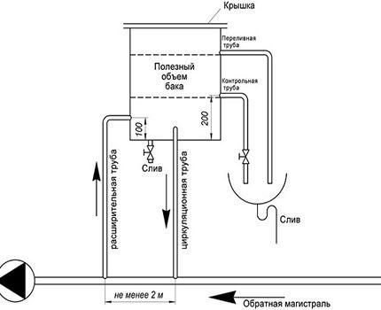 Схема подключения бака открытого типа