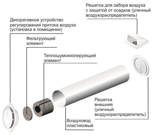 Схема показывающая основные элементы конструкции проветривателя