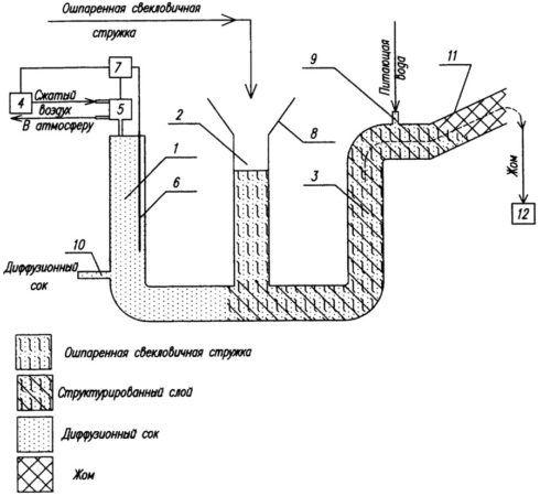 Схема получения свекольного сока