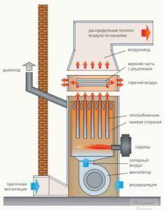 Схема работы коллектора для прогревания воздуха