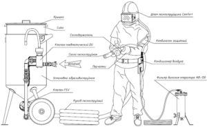 Схема работы пескоструйного аппарата