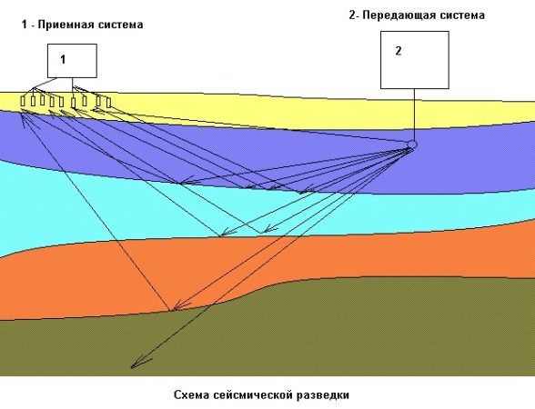 Схема сейсмической разведки