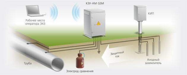 Схема станции электрохимзащиты