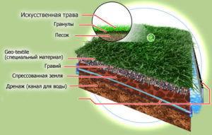 Схема укладки искусственного газона