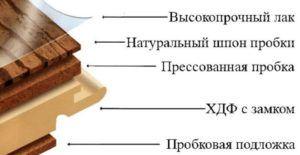 Схема укладки подложки